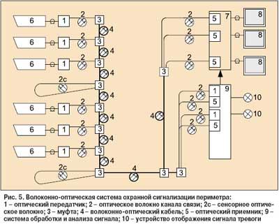 Интегрированная система охраны