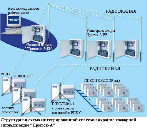 ППКОП 011-8-1-061