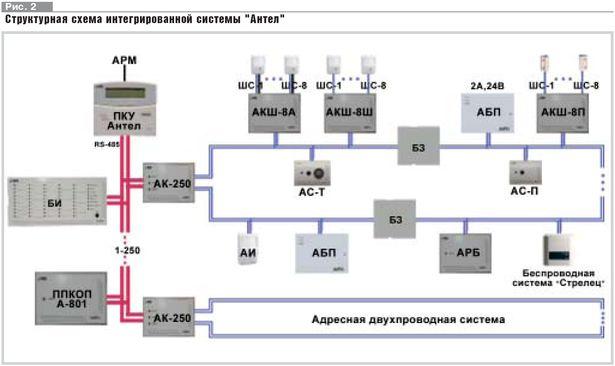 """В системе """"Антел"""" модуляция"""