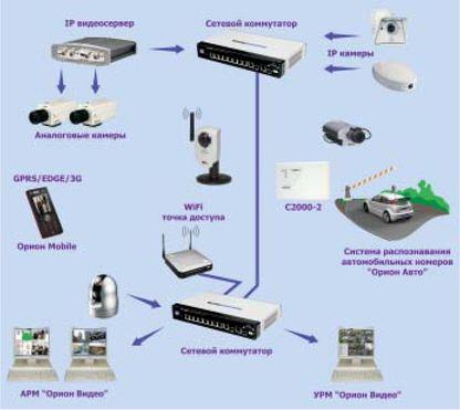 """Предвидя будущий спрос на системы IP-видеонаблюдения, компания  """"Болид """" более 5 лет назад начала разработку системы..."""