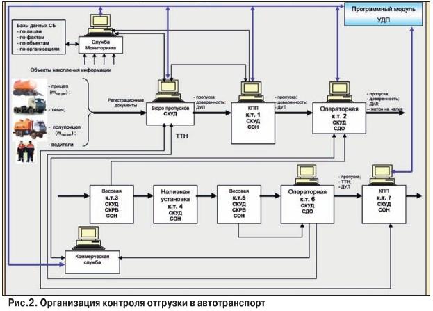 Схема реализации СКУД на