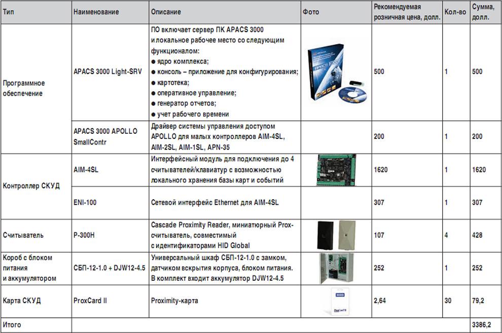 Пакет разработчика SDK APACS