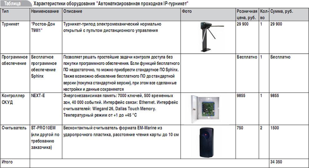 """Турникет совместим с ПО """""""