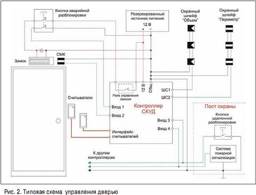 Считыватели соединены с контроллером по стандартной схеме.  Электромагнитный замок подключен к нормально замкнутым...