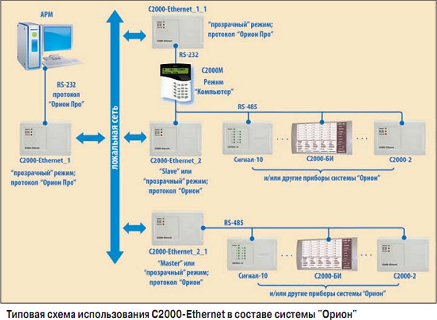 С2000-Ethernet-Master
