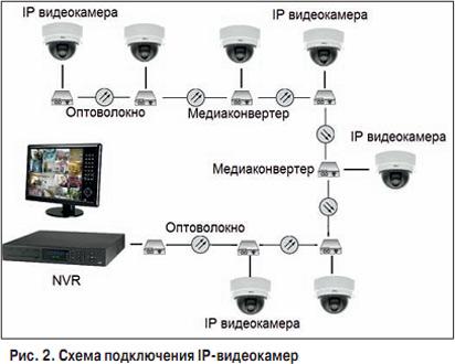 Классификация медиаконвертеров