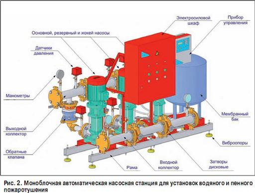 насосной станции водяного