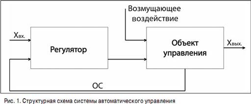 Одноконтурная схема автоматического регулирования