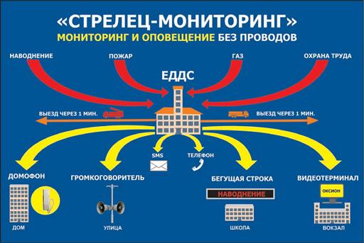 Монтажа стрелец-мониторинг станции объектовой проект