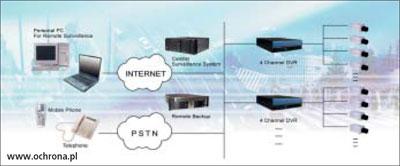 Готовые комплекты wifi видеонаблюдения за домом