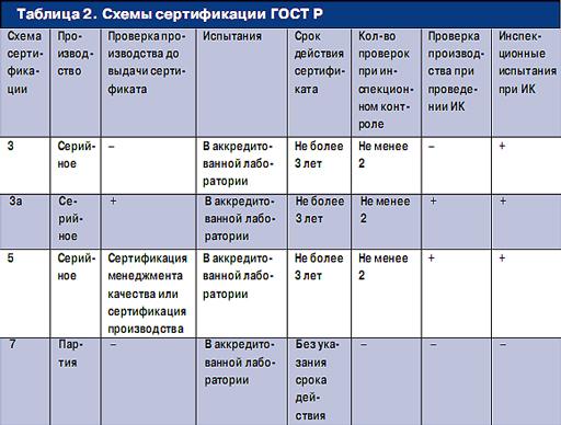 Схемы сертификации продукции в