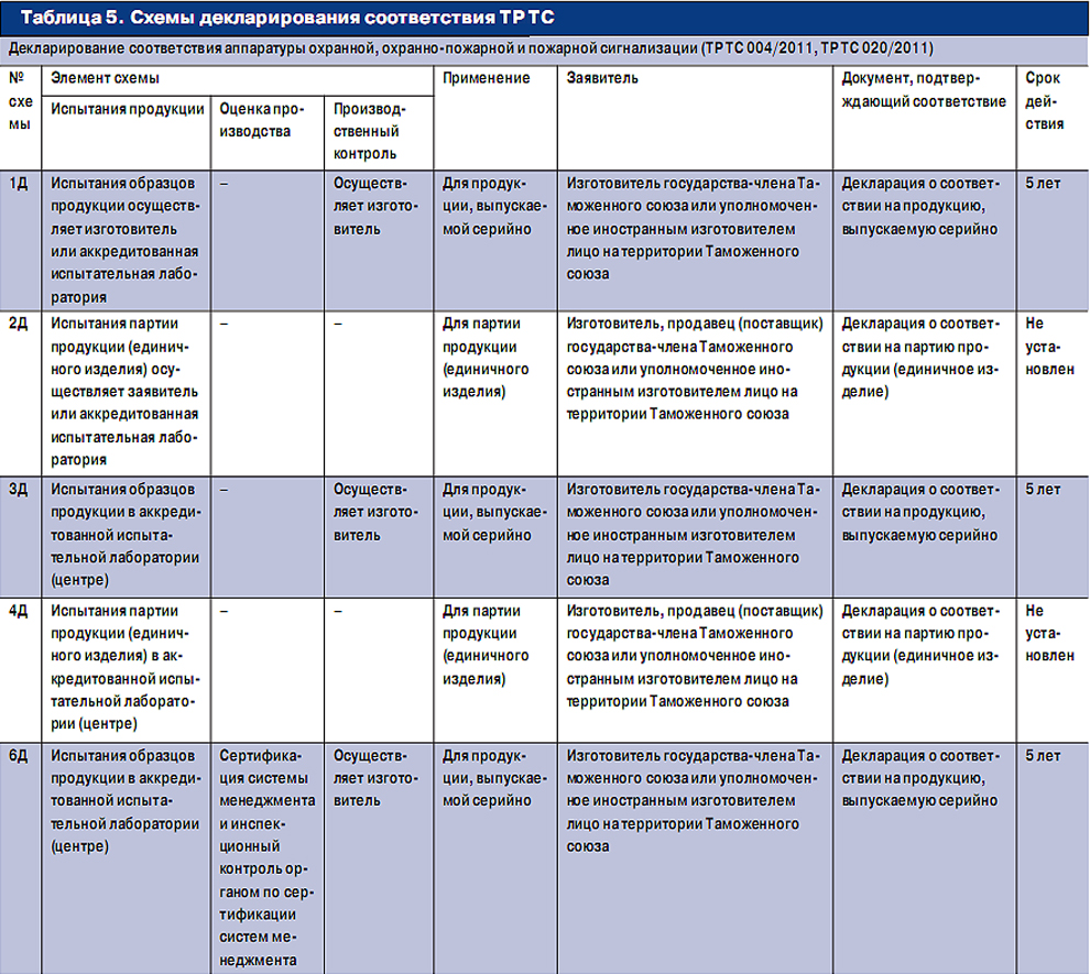 таблица товаров подлежащих обмену и возврату