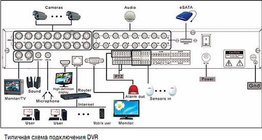 Какие камеры для видеонаблюдения лучше ip или аналоговые