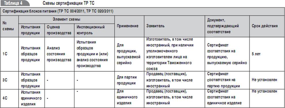 Выбор схемы декларирования