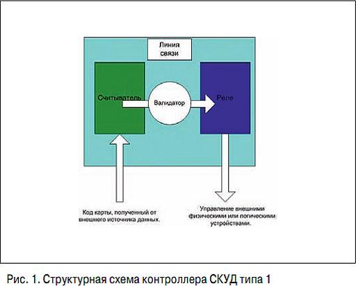 Модель контроллера СКУД