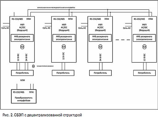 Структурная схема системы с