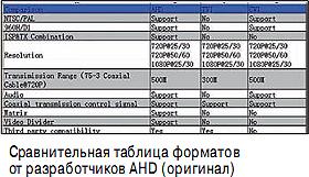 Сравнение форматов HD-CVI, HD-TVI, AHD