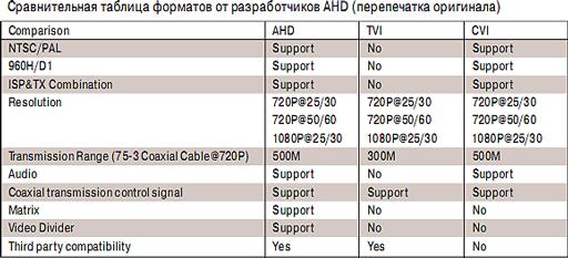 Сравнение форматов HD-CVI, HD-TVI , AHD