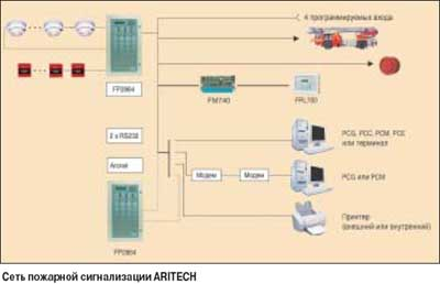 Aritech Fp2000 инструкция - фото 8