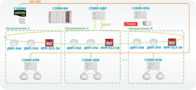 """""""С2000-КДЛ"""" и """"С2000-КПБ"""""""