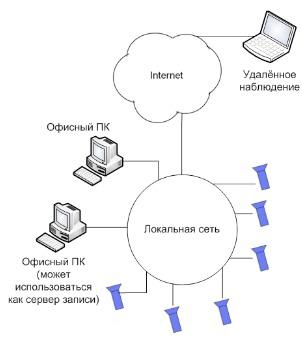 Рис.1. Схема построения аналоговой системы видеонаблюдения.  Из...  Во-вторых.