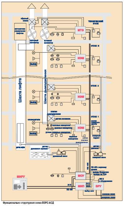 Приведем структуру и принцип работы системы дымоудаления ВЭРС-АСД (см. схему).  Каждому этажу здания или отдельному...